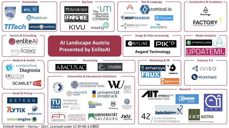 20171030_AI_Landscape_Austria_v1